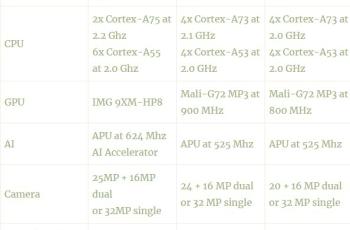 MediaTek Announces Helio P90: Upgrade Cortex A75, 12nm Process 1