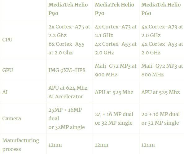 MediaTek Helio P70 vs Helio P70 vs Helio P60 Comparison