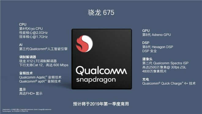 Snapdragon 675 Specifications