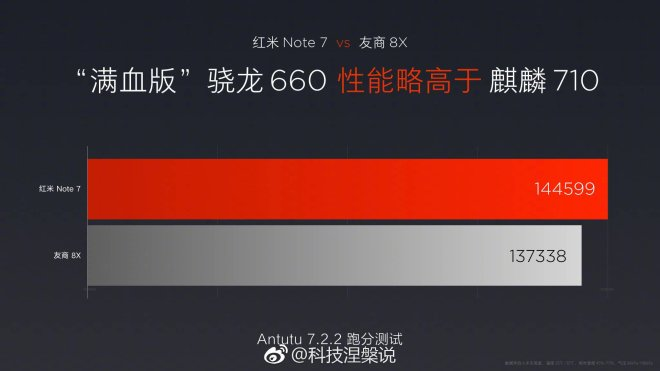 REDMI NOTE 7 performance