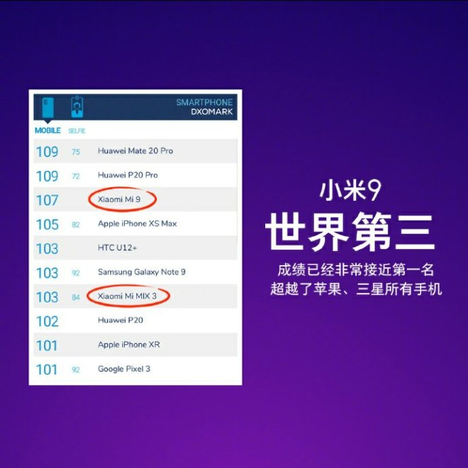 Xiaomi mi 9 DxOMark Rating