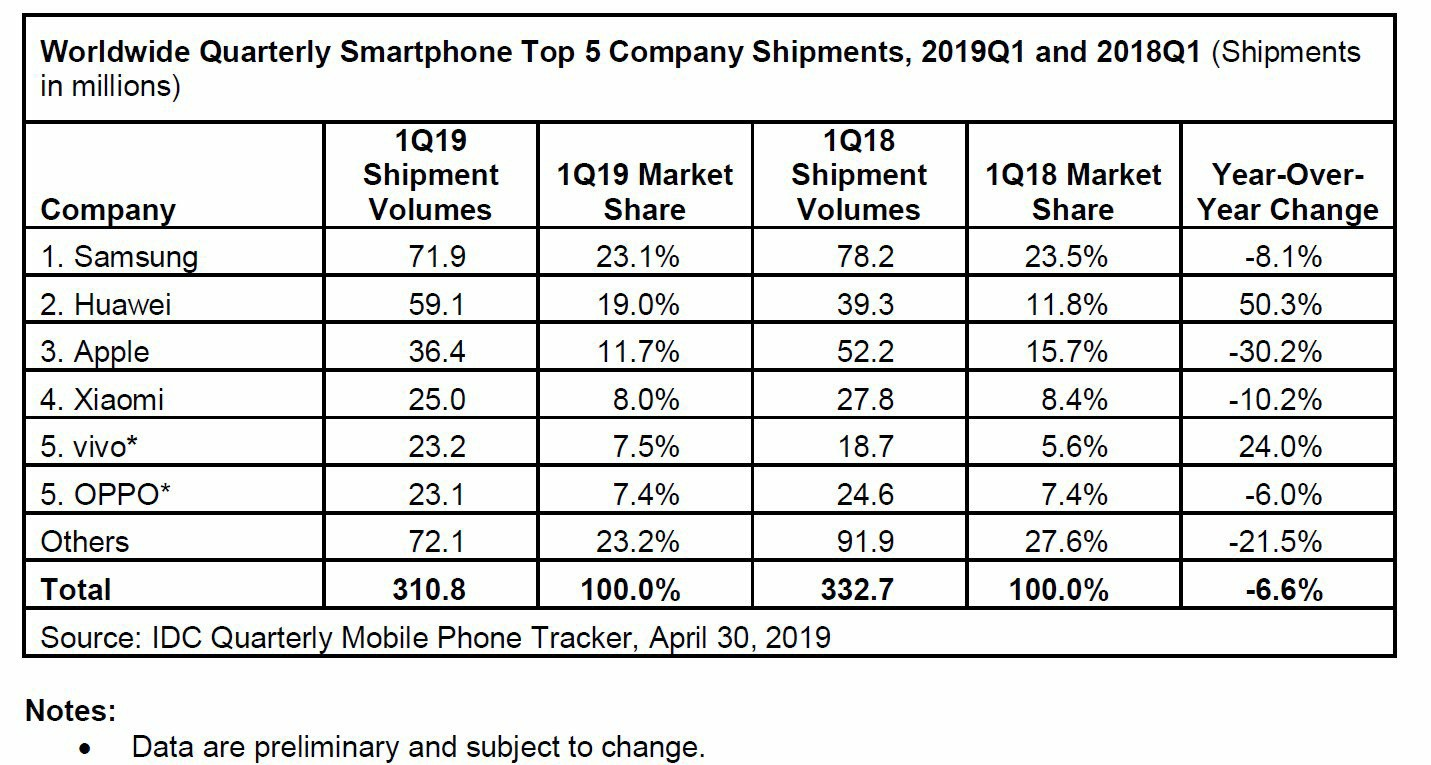 Worldwide Quarterly Smartphone Top 5 Company Shipments, 2019Q1 and 2018Q1