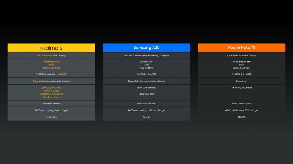 Realme 5 vs Samsung A30 Vs Redmi Note 7s
