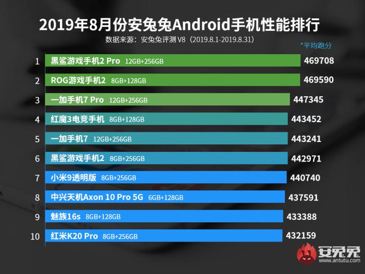Top smartphone performance on Antutu Benchmark