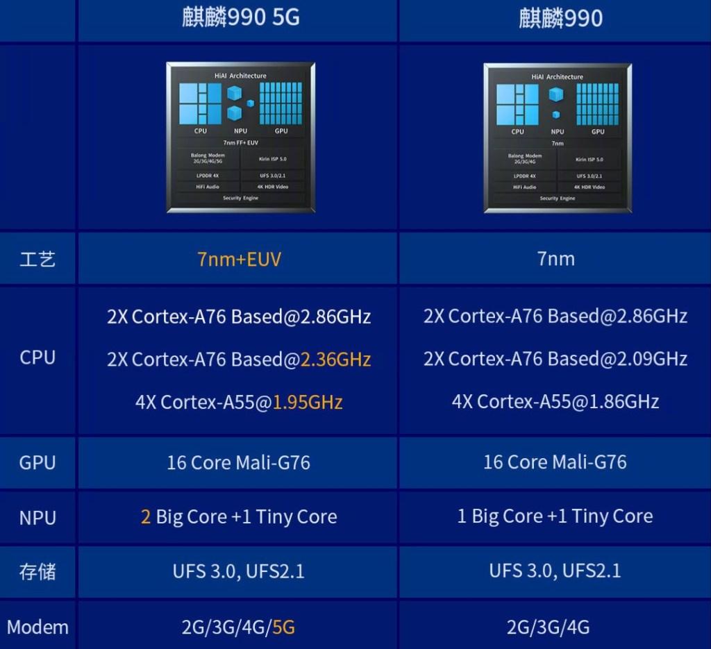 Huawei Kirin 990 vs Kirin 990 5G difference