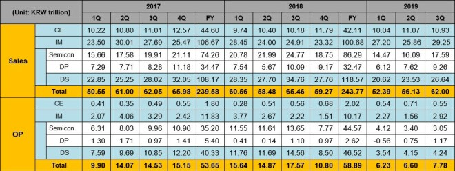 Consolidated Sales and Operating Profit by Segment based on K-IFRS (2017~2019 3Q)