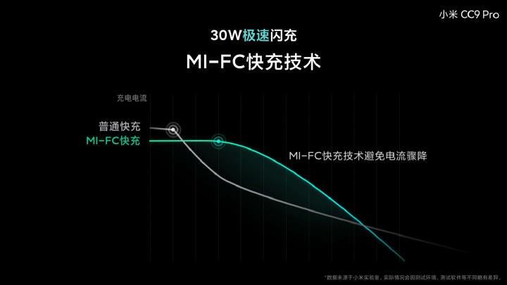 MI-FC Technology