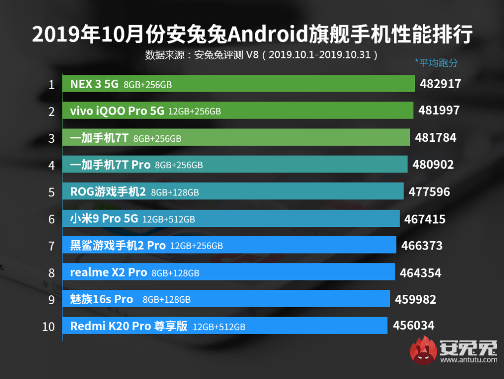 Top 10 Android Flagship Phone in terms of performance