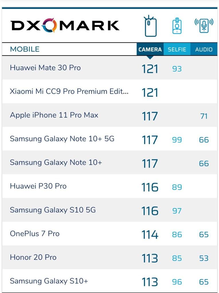 DxOMark Camera Top 10 Camera Phone