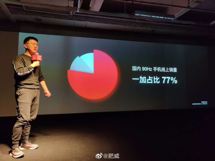77% market share for 90hz screen
