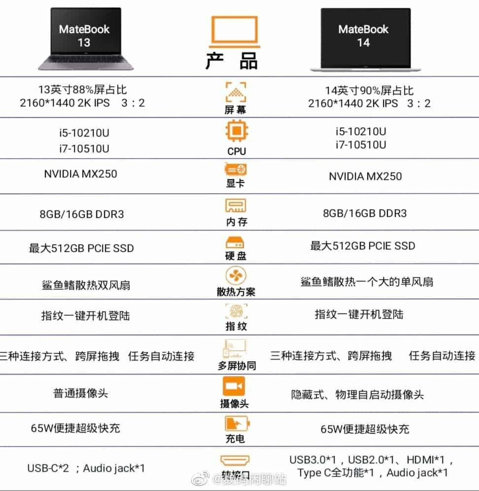 Huawei MateBook 13 2020 vs MateBook 14 2020 Comparison