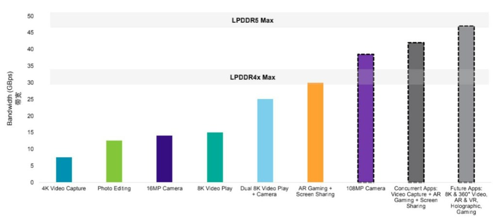 LPDDR5 Performance
