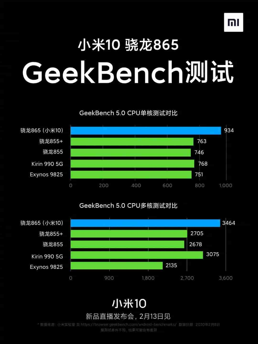 Xiaomi Mi 10 Geekbench Performance