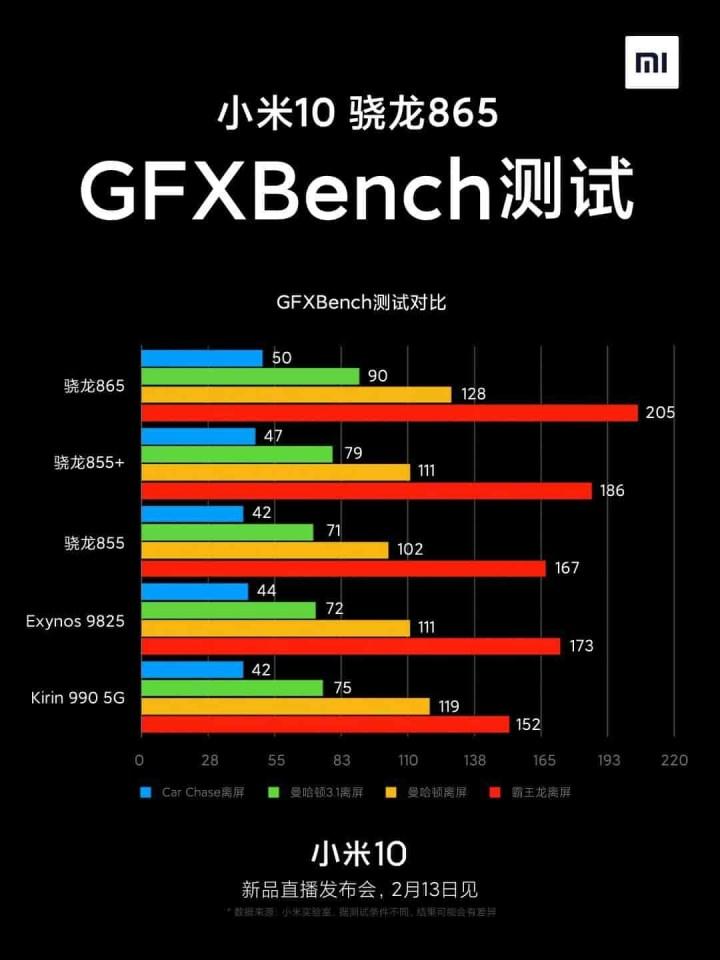 Xiaomi Mi 10 Geekbench Performance