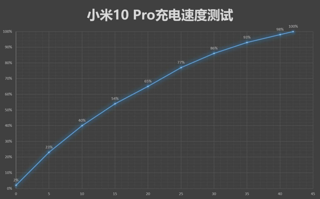 Xiaomi 10 Pro charging speed test