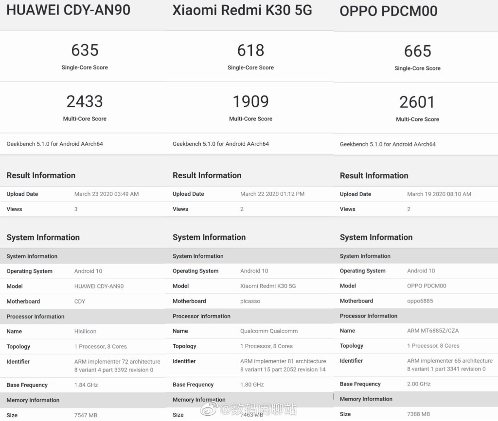 Kirin 820 vs Snapdragon 765G vs Dimensity 1000L Performance on Geekbench