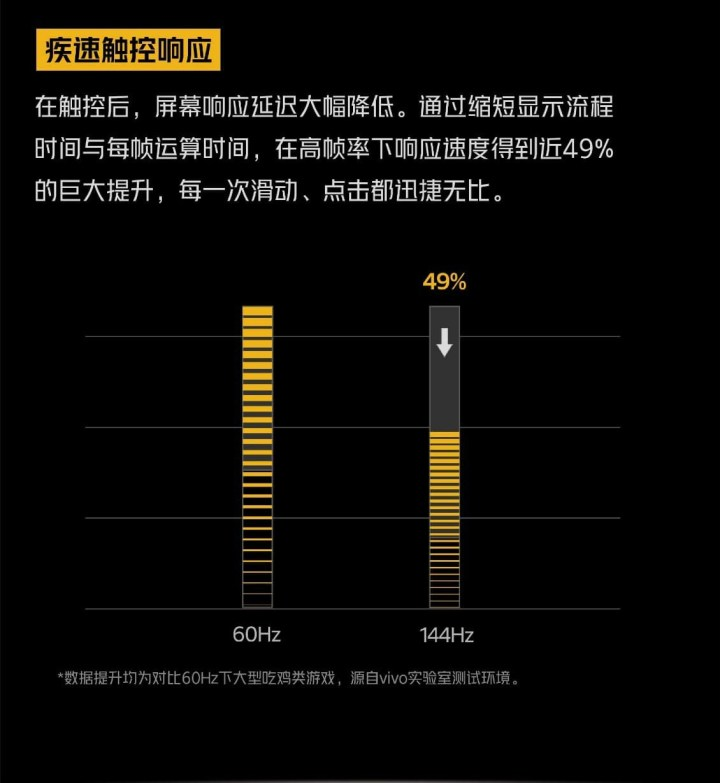 Iqoo neo3 Global Adaptive Refresh Rate