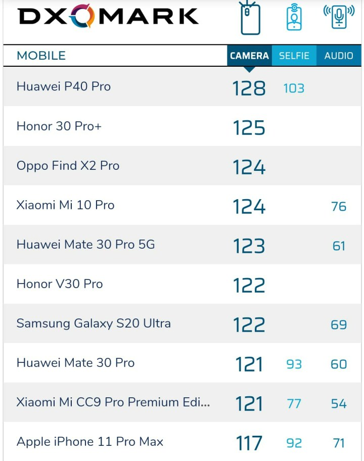 Top 10 Camera Phone According to DxOMark