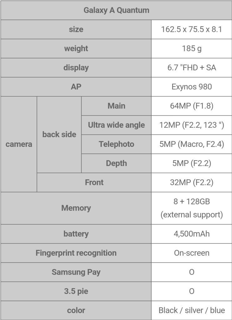 Samsung Galaxy A Quantum Full Specifications