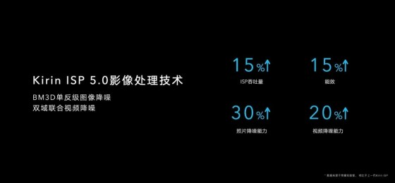 Honor X10 camera technology of RYYB Sensor