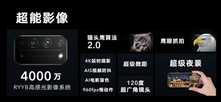 Official Explains Honor X10 camera technology of RYYB Sensor 1