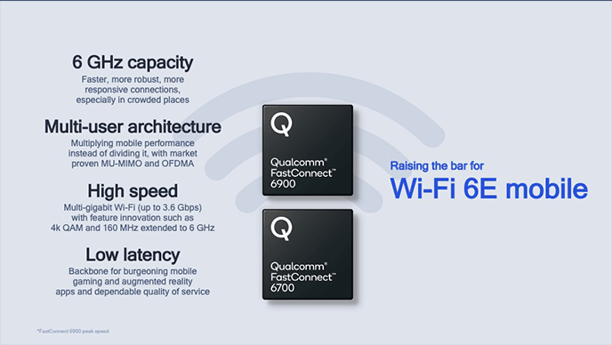 6GHz Wi-Fi 6 And Bluetooth 5.2