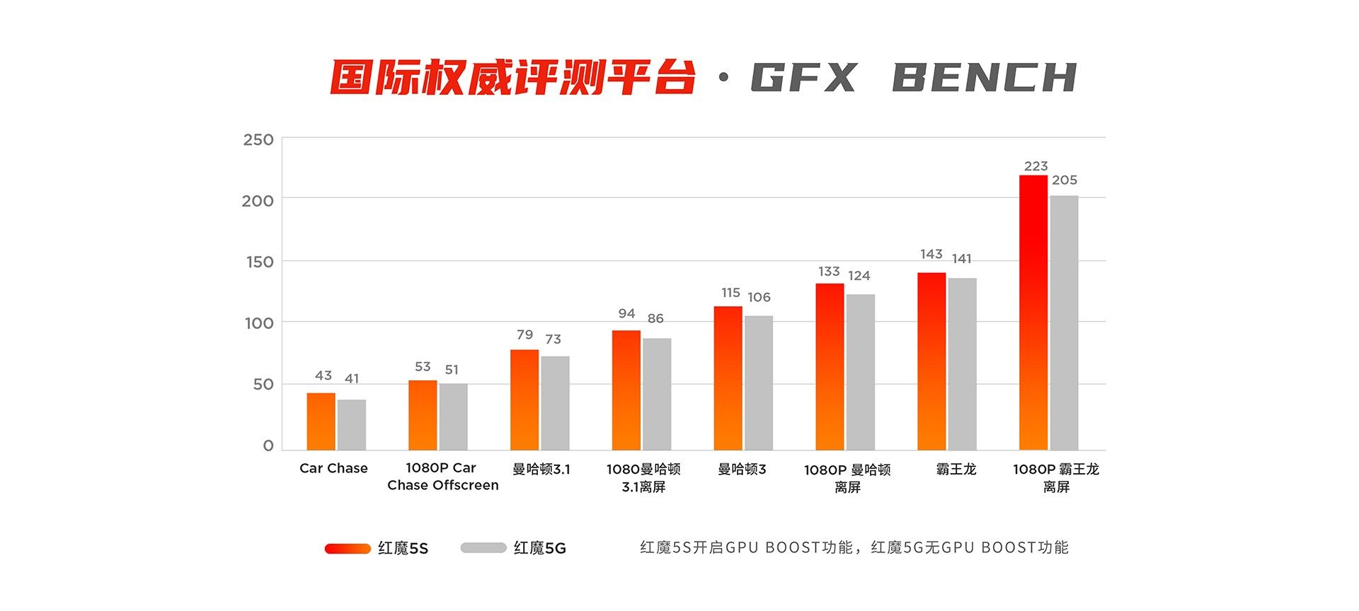 Red Magic 5S vs Red Magic 5G GFX Bench Comparison