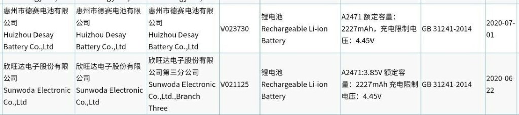 Apple iPhone 12 Series Battery Capacity