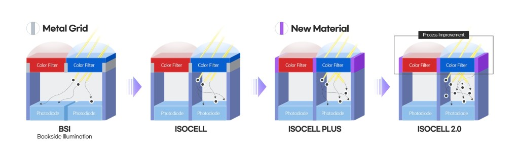 Samsung ISOCELL ISOCELL HM2, ISOCELL GW3, ISOCELL GM5 and ISOCELL JD1 Specifications Comparison