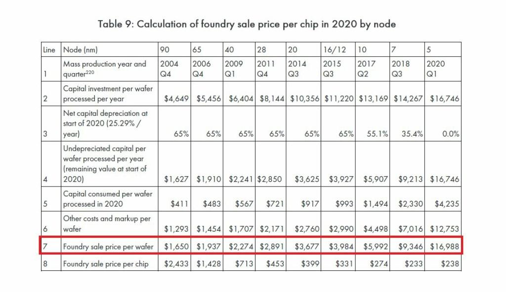 TSMC 5nm Foundry Price