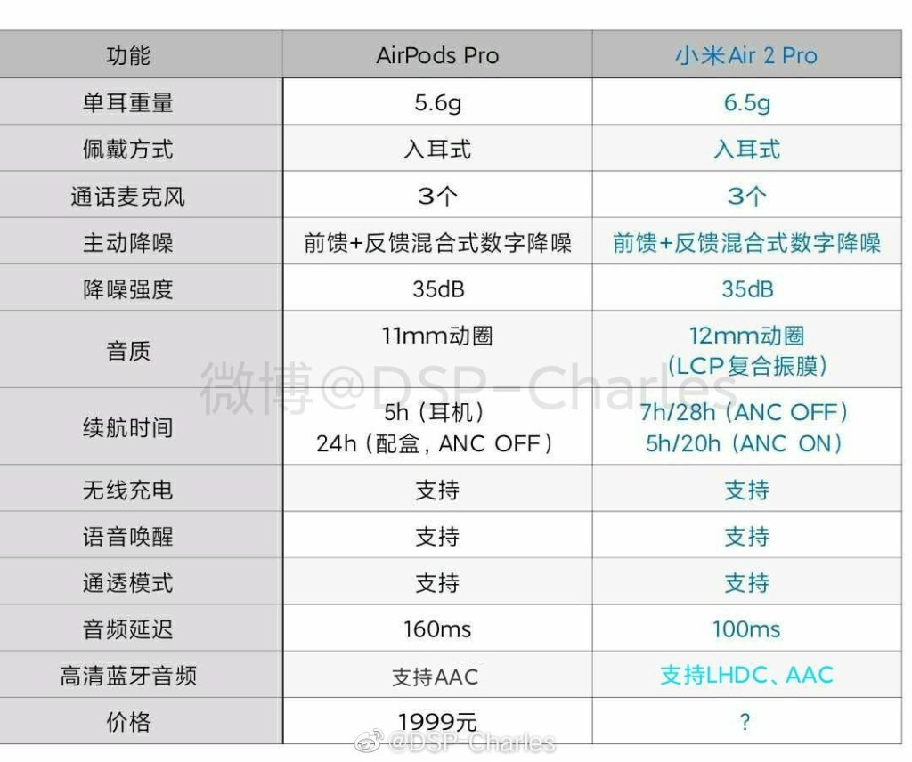Mi Air 2 Pro Specifications