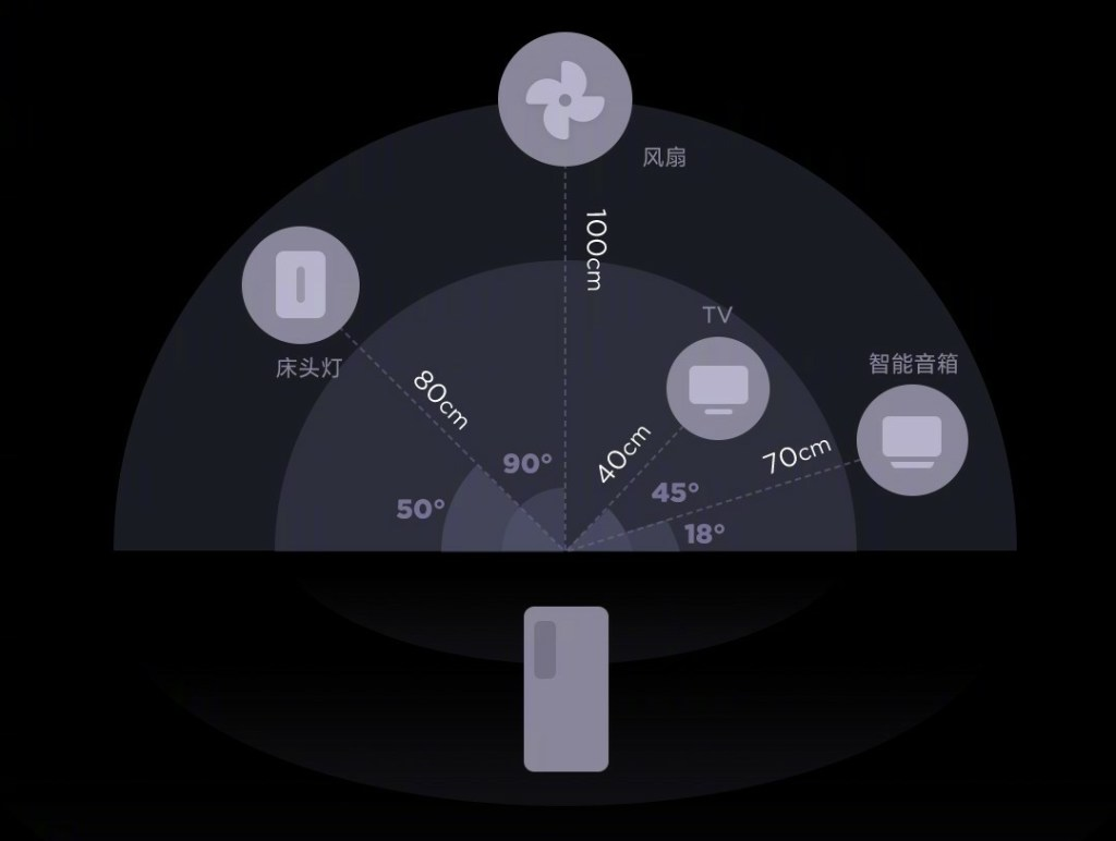 Xiaomi UWB - Ultra Wide Band Technology