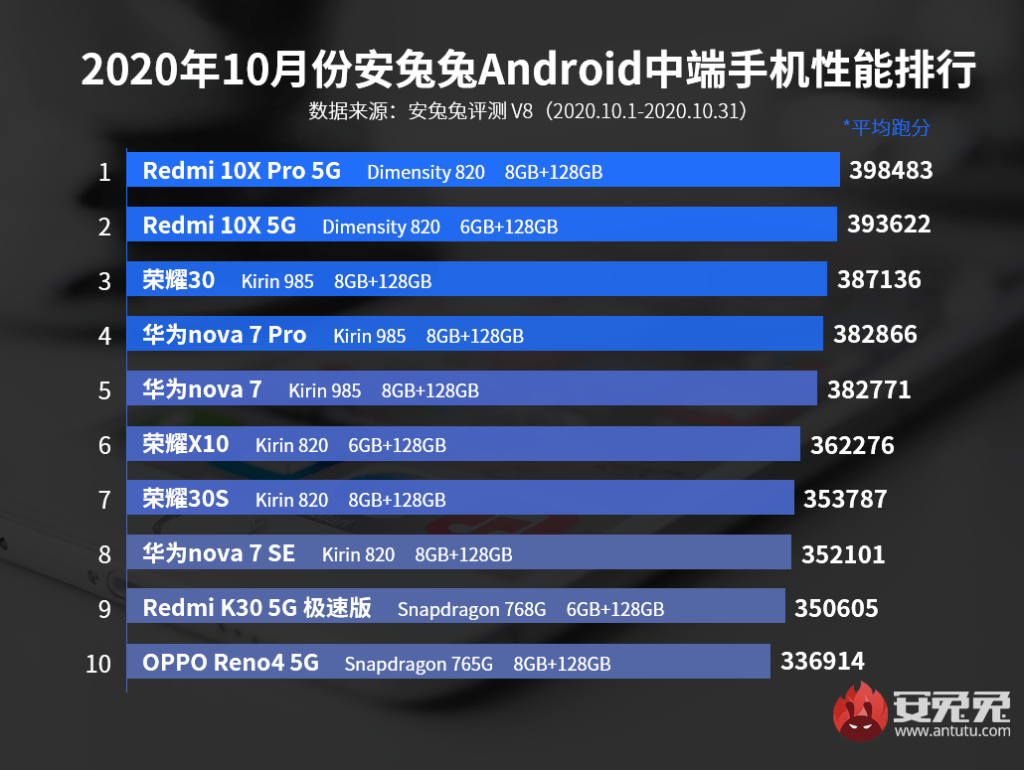October Top 10 Android Mid-range List