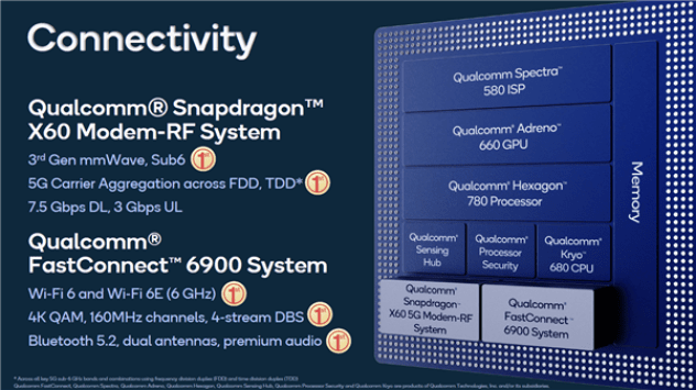 Qualcomm Snapdragon 888 Connectivity