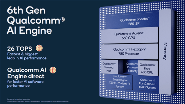 Sixth Gen Qualcomm AI Engine