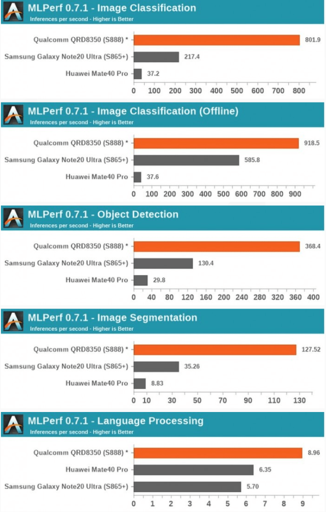 Apple A14 Compared with Snapdragon 888