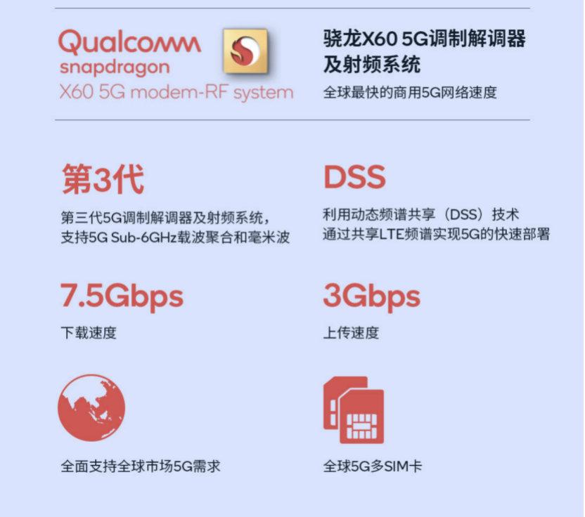 Qualcomm Snapdragon X60 Modem