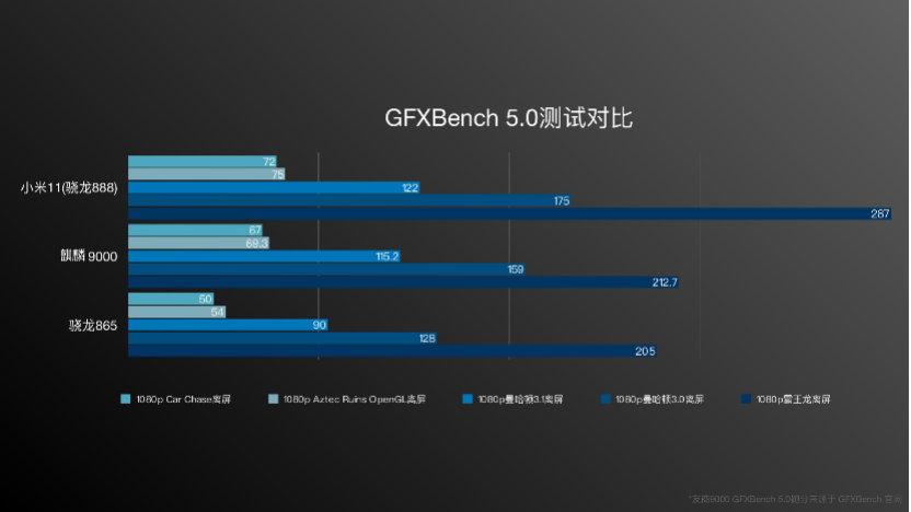 Gfxbench 5.0