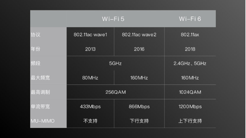 WiFi 5 vs WiFi 6, WiFi 6 Enhanced Edition