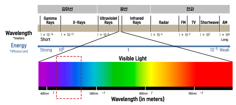 Blue wavelength area with the highest energy among RGB in the visible light area