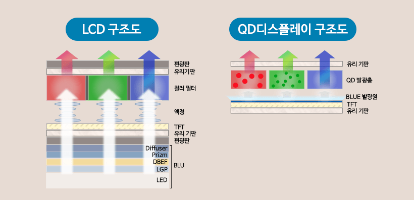 LCD and QD display cross section and light emitting structure