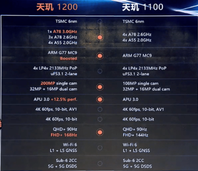 MediaTek Dimensity 1200 and Dimensity 1100 Comparison
