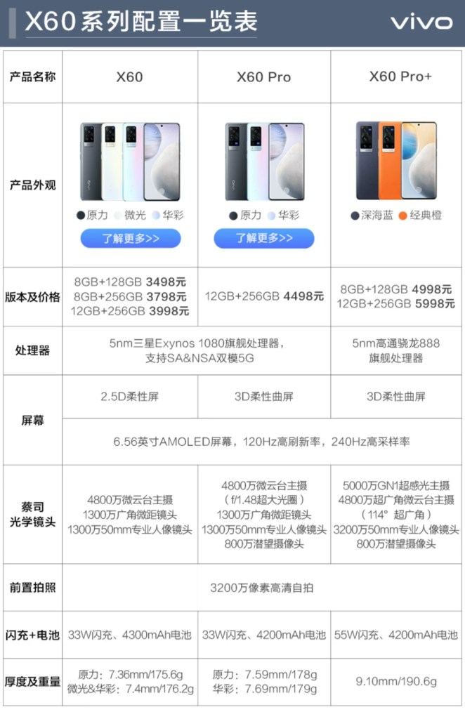 Vivo X60 Vs Vivo X60 Pro vs Vivo X60 Pro+ Specifications Comparison
