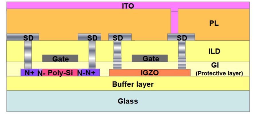 LTPS process TFT device process illustration