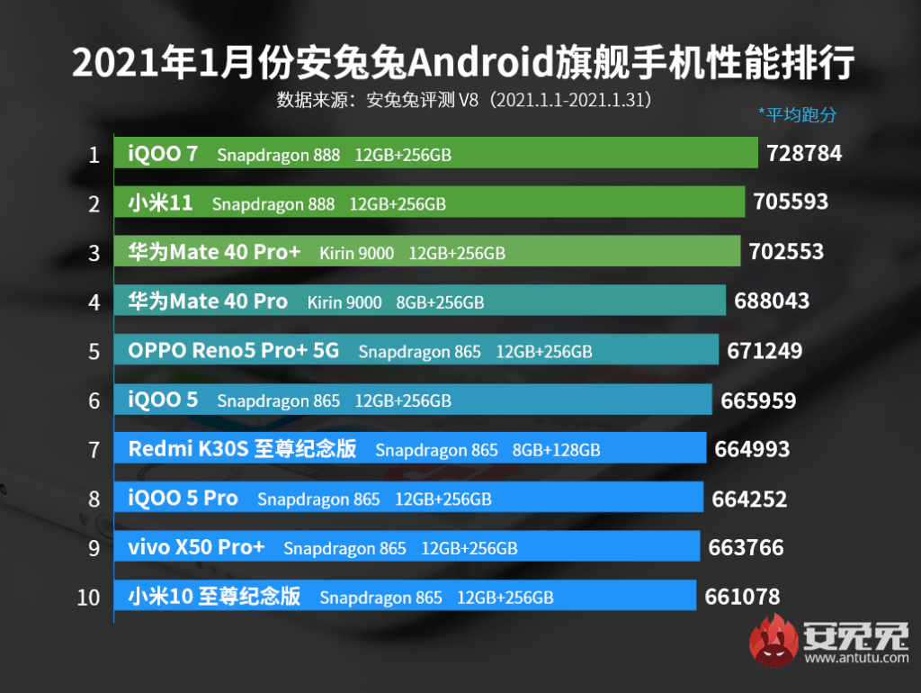 Top 10 Flagship Phone of January 2021