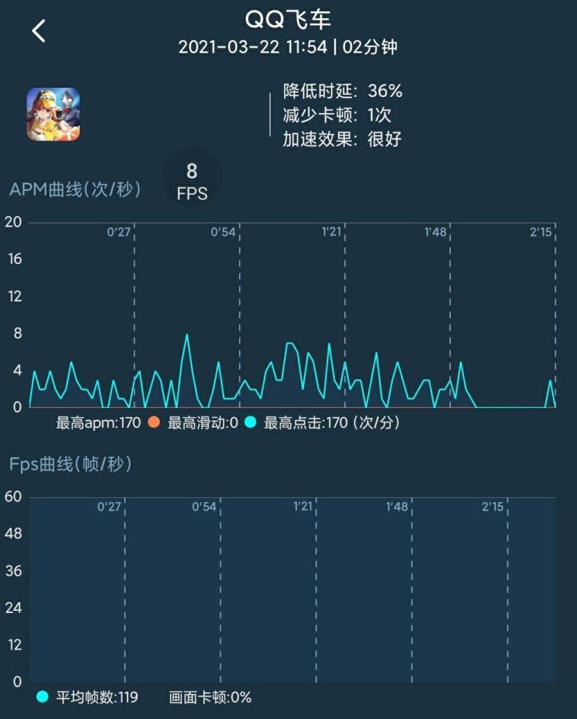 Game average fps