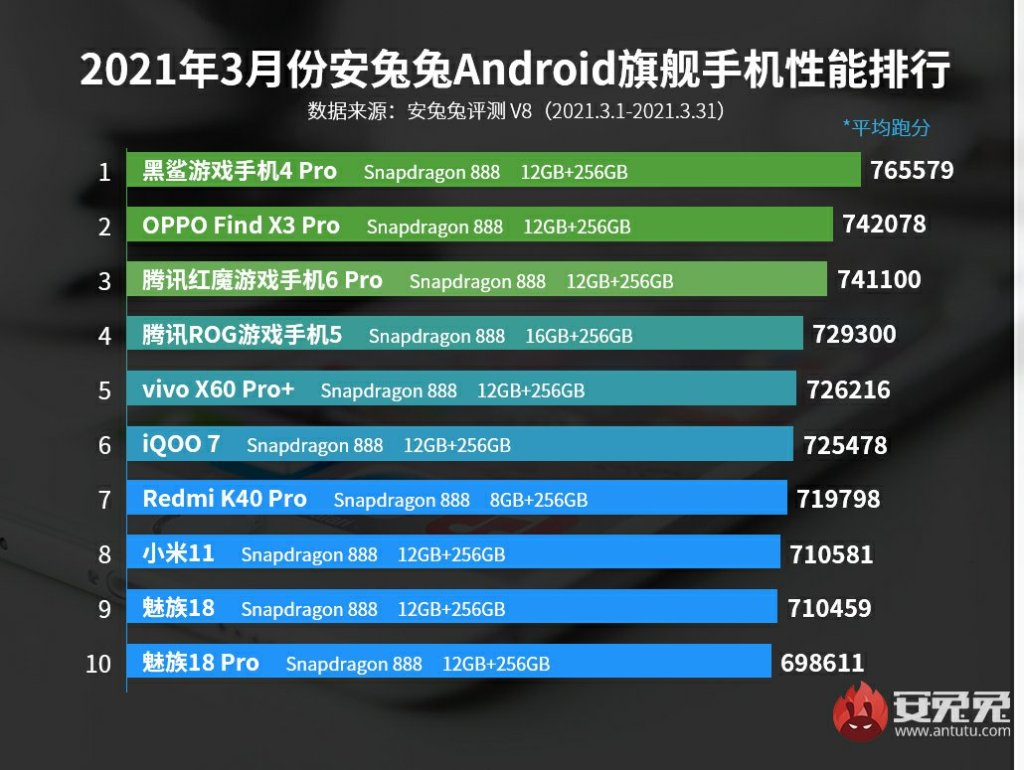 March 2021 Android Phone Performance List