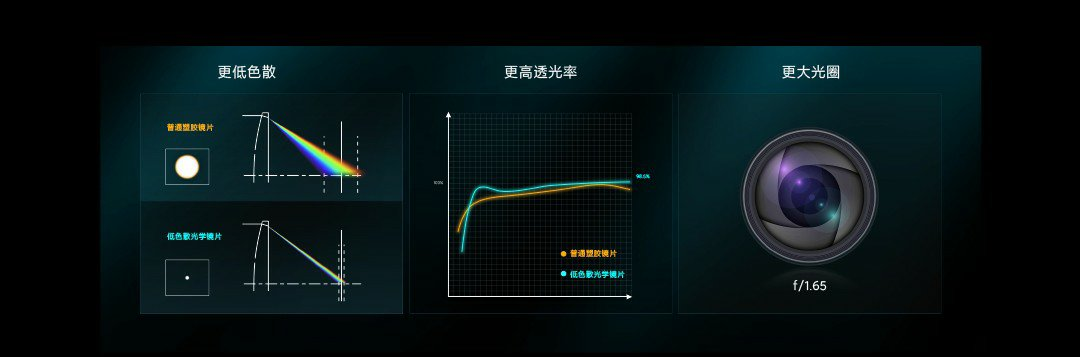 Redmi K40 Gaming Edition ED ultra-low dispersion optical glass lens science