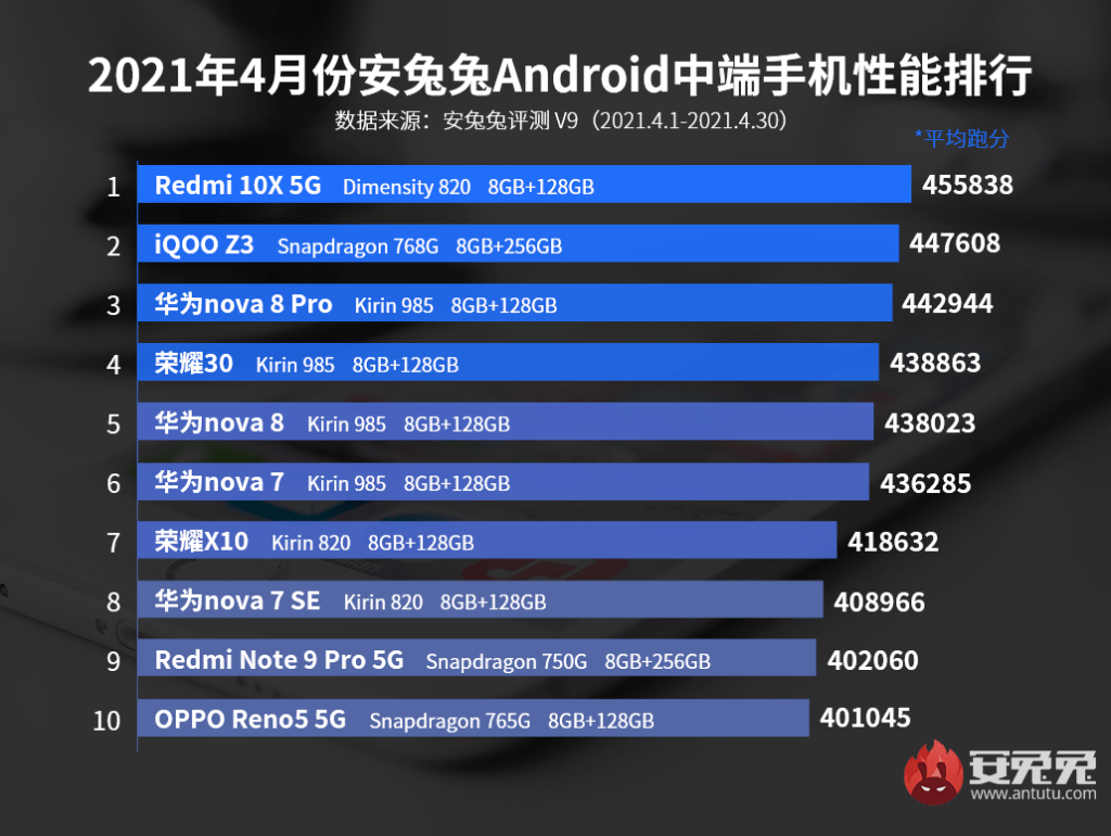 The first Android phone performance list: Mid-range