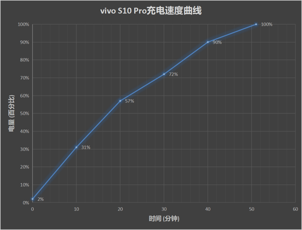 Vivo S10 Pro Gaming and Battery Life